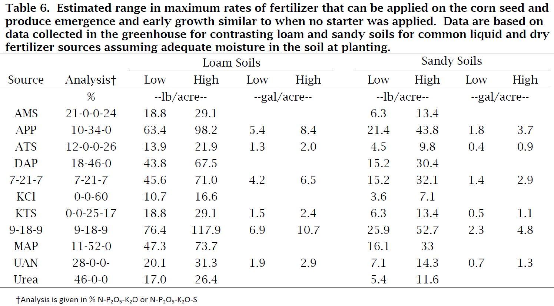 Maximum Fertilizer Rates